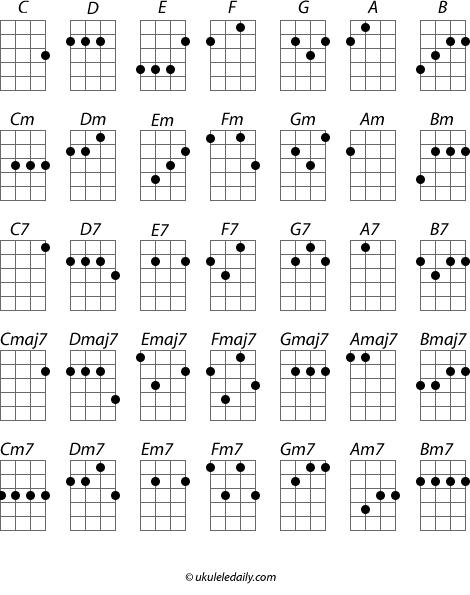 Chords : Ukulele Songs